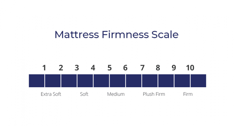 How to understand Mattress Firmness